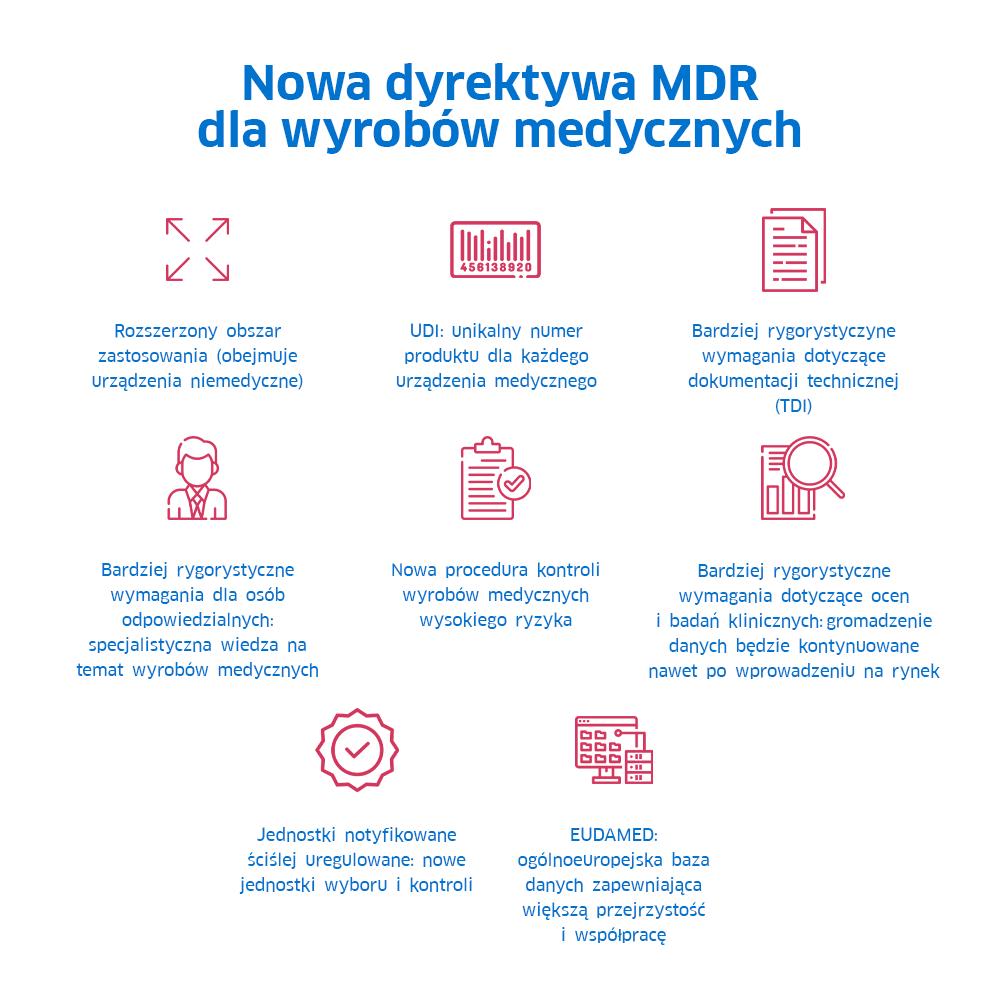 Nowa dyrektywa MDR dla wyrobów medycznych.